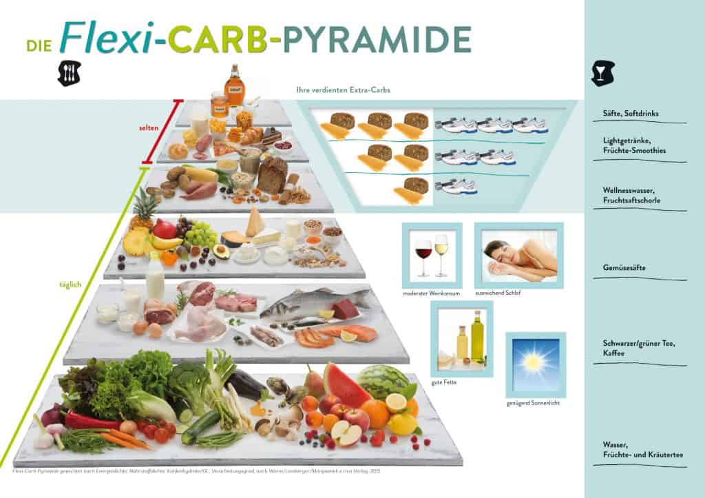 Flexi Diät, Flexi Carb Pyramide, Nicolai Worm