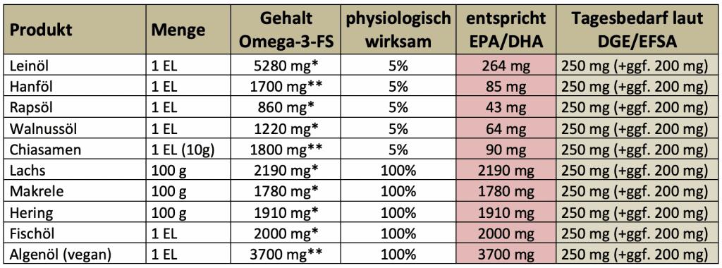 Dr. Alexa Iwan: Omega-3-Fettsäuren